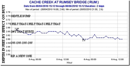 Rumsey river height